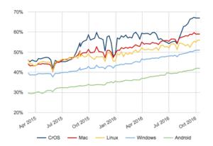 Pourcentage de pages chargées en https dans Chrome