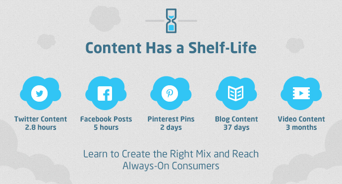 Content has a shelf-life