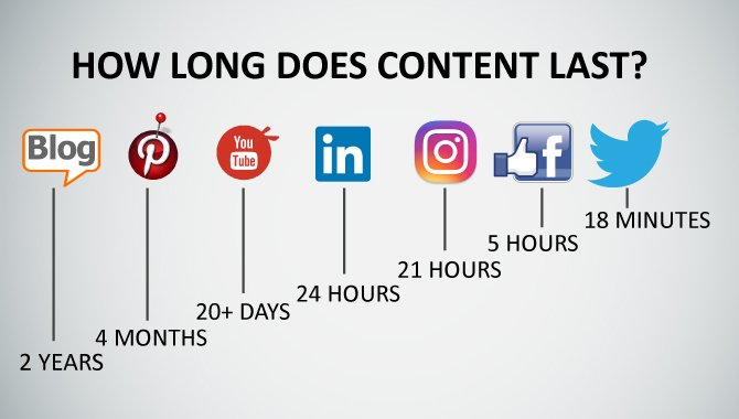 how long does content last ©Mamsys